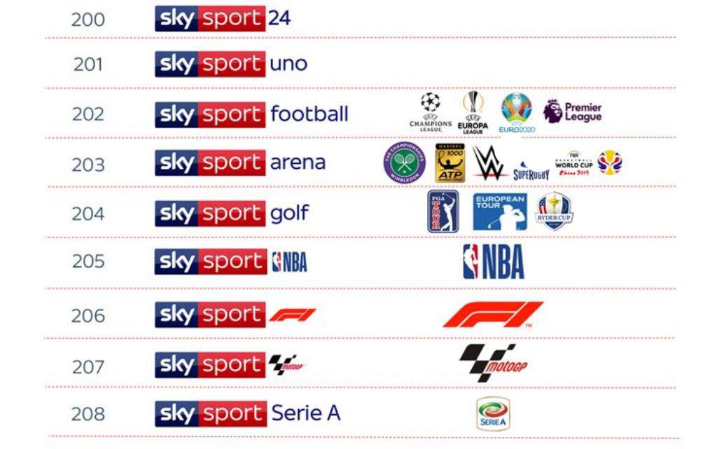 Novi canali Sky Sport